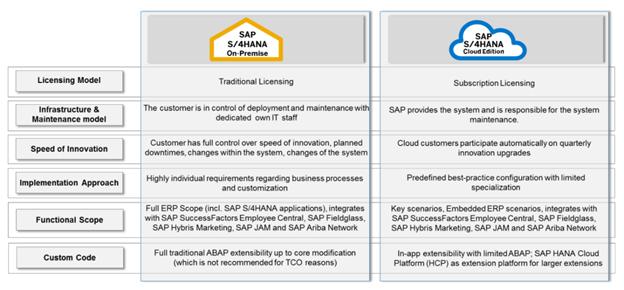 SAP S4HANA Cloud vs On-Premise