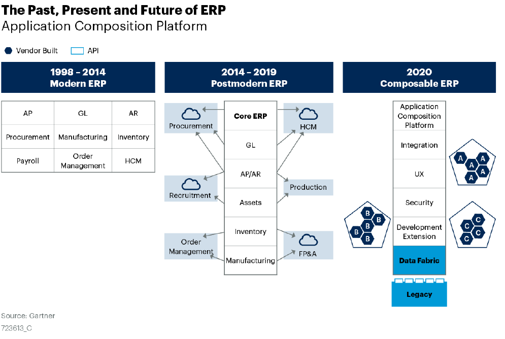 ERP Past and Present